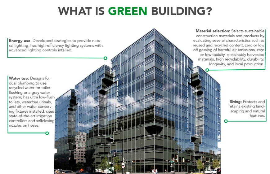 what-isgreen-building