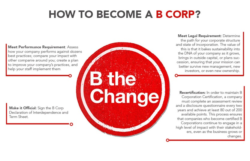 HOW-TO-BECOME-A-BCORP