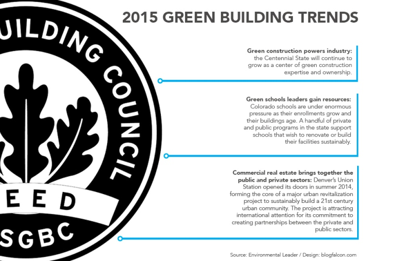 GREEN-BUILDING-TRENDS