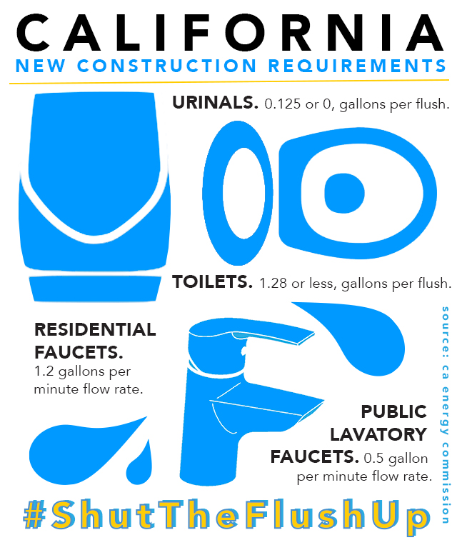 CEC_WaterRestriction_Infographic