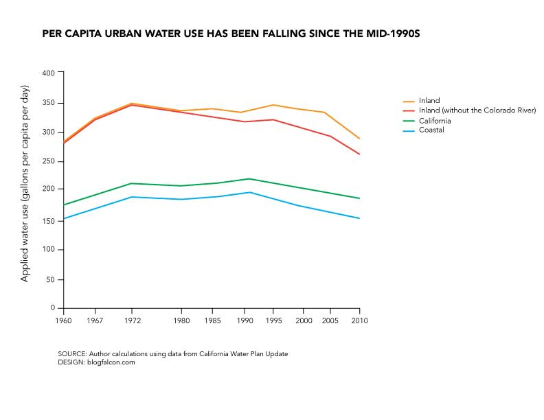 per-capita-urban-water-use