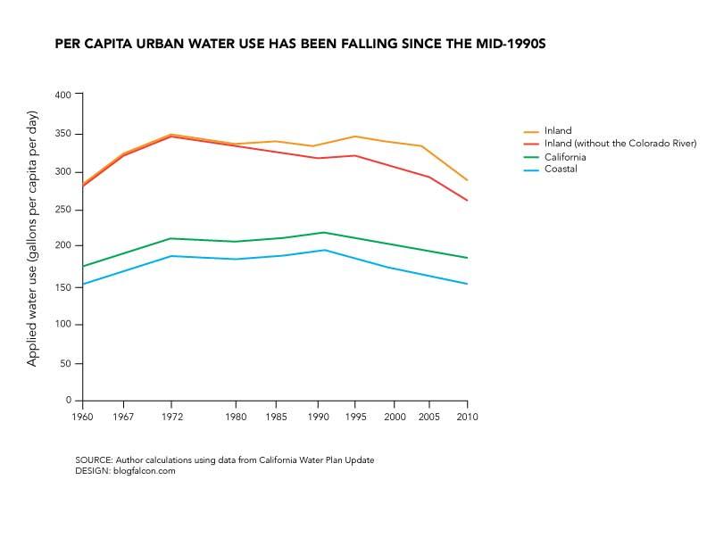 per-capita-urban-water-use