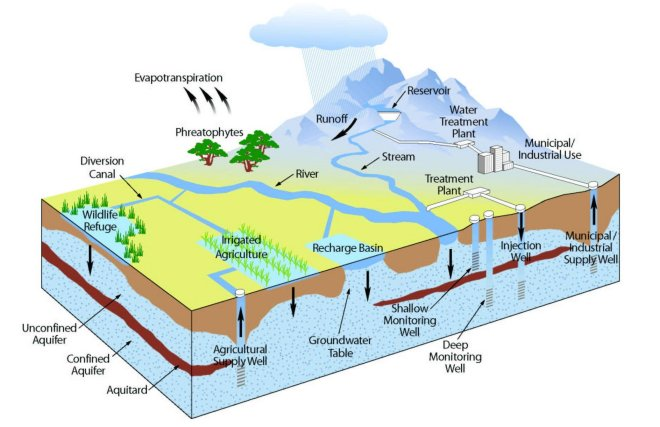 Groundwaterimage