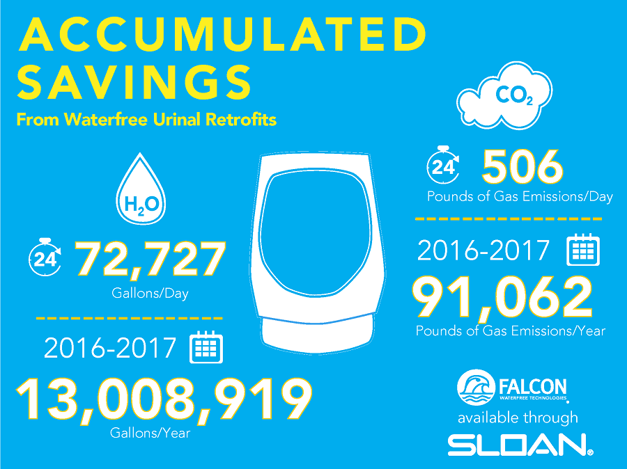 2016-08-15_Greening-Committee_Water-CO2-Saved