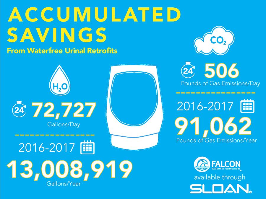 2016-08-15_Greening-Committee_Water-CO2-Saved