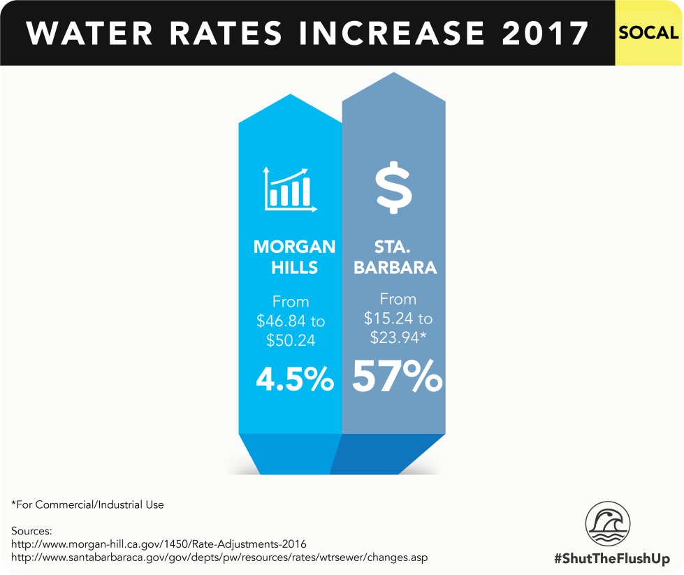 2017 Water Rate Increases in Southern California